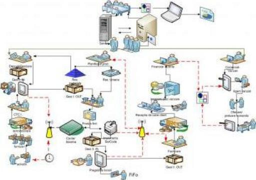 Program software Meat System