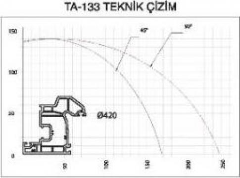 Utilaje mari si mici pentru productie PVC de la Dunya Plastik Yapi Elemanlari San.ve Tic.ltd.ati