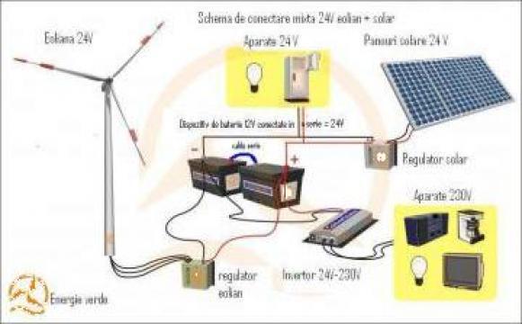 Sistem turbina eoliana - energie electrica produsa ecologic de la Ecovolt