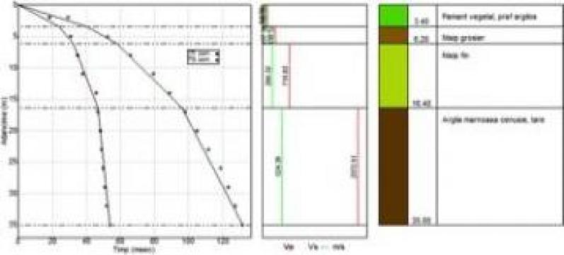 Prospectiuni geofizice - seismica downhole
