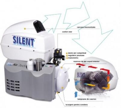 Compresor Fiac Medical Air Tech 50 204 EM Silent de la Viva Metal Decor Srl