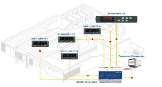 Automatizare RICS1 de la Daret Tehno Srl
